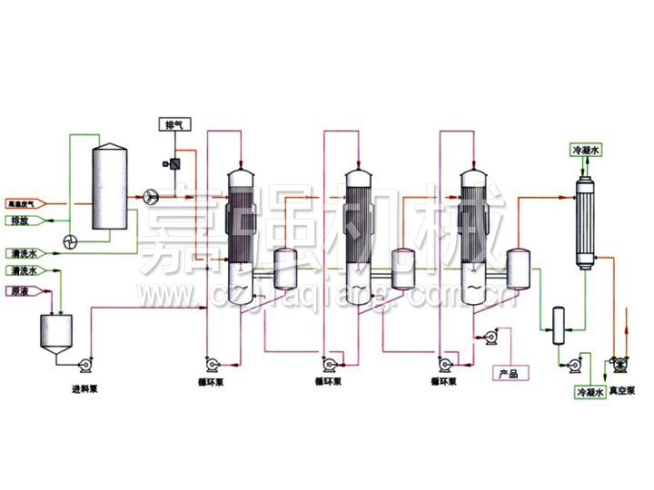 Waste heat using evaporator