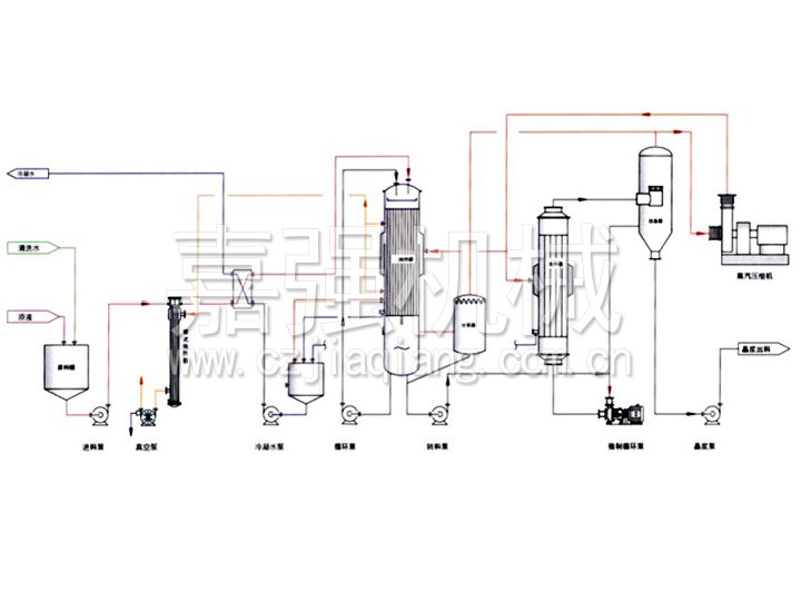 Multi - process combination evaporator